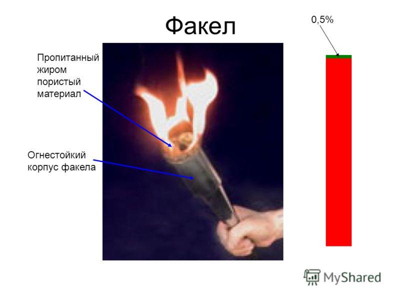 Факел Пропитанный жиром пористый материал Огнестойкий корпус факела 0,5%