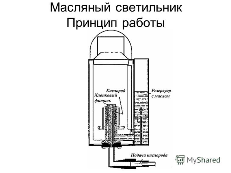 Масляный светильник Принцип работы