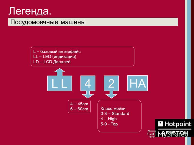 Посудомоечные машины 4 – 45cm 6 – 60cm L 24 L – базовый интерфейс LL – LED (индикация) LD – LCD Дисалей Класс мойки 0-3 – Standard 4 – High 5-9 - Top Легенда. HA