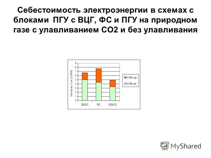 Себестоимость электроэнергии в схемах с блоками ПГУ с ВЦГ, ФС и ПГУ на природном газе с улавливанием СО2 и без улавливания