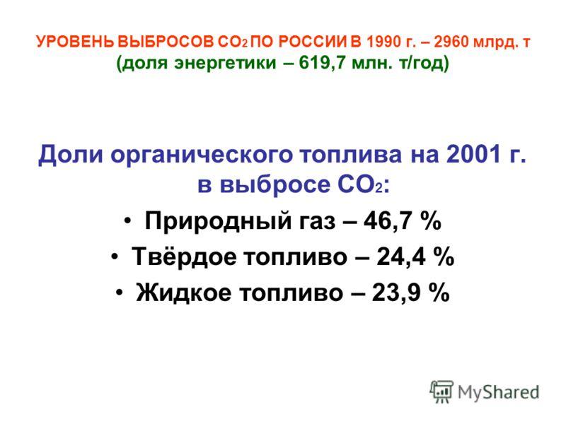 УРОВЕНЬ ВЫБРОСОВ СО 2 ПО РОССИИ В 1990 г. – 2960 млрд. т (доля энергетики – 619,7 млн. т/год) Доли органического топлива на 2001 г. в выбросе СО 2 : Природный газ – 46,7 % Твёрдое топливо – 24,4 % Жидкое топливо – 23,9 %