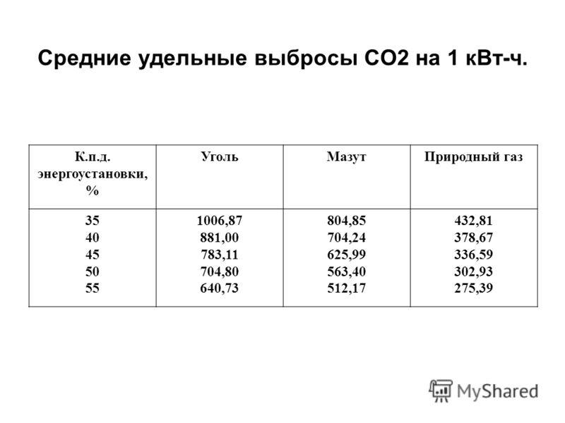 Средние удельные выбросы СО2 на 1 кВт-ч. К.п.д. энергоустановки, % УгольМазутПриродный газ 35 40 45 50 55 1006,87 881,00 783,11 704,80 640,73 804,85 704,24 625,99 563,40 512,17 432,81 378,67 336,59 302,93 275,39