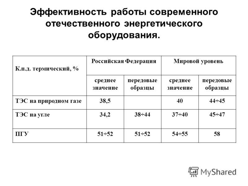 Эффективность работы современного отечественного энергетического оборудования. К.п.д. термический, % Российская ФедерацияМировой уровень среднее значение передовые образцы среднее значение передовые образцы ТЭС на природном газе38,54044÷45 ТЭС на угл