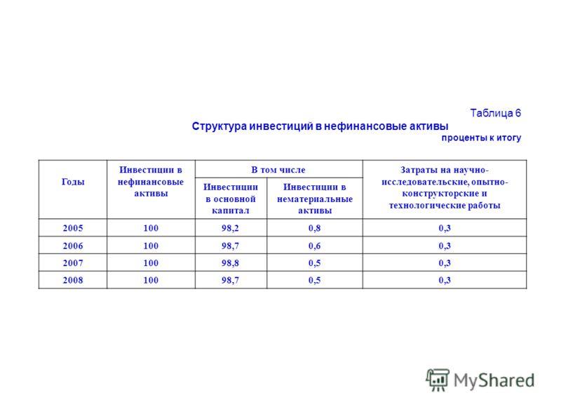 Таблица 6 Структура инвестиций в нефинансовые активы проценты к итогу Годы Инвестиции в нефинансовые активы В том числеЗатраты на научно- исследовательские, опытно- конструкторские и технологические работы Инвестиции в основной капитал Инвестиции в н
