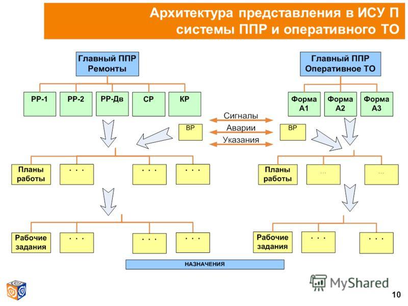 10 Архитектура представления в ИСУ П системы ППР и оперативного ТО