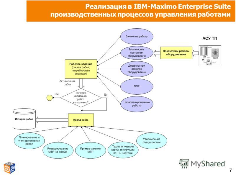 7 АСУ ТП Реализация в IBM-Maximo Enterprise Suite производственных процессов управления работами