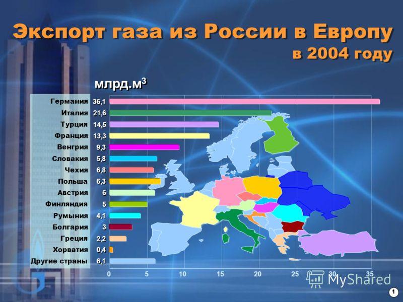 Экспорт газа из России в Европу в 2004 году 1 05101520253035 млрд.м 3 Другие страны 6,1 Хорватия 0,4 Греция 2,2 Болгария 3 3 Румыния 4,1 Финляндия 5 5 Австрия 6 6 Польша 6,3 Чехия 6,8 Словакия 5,8 Венгрия 9,3 Франция 13,3 Турция 14,5 Италия 21,6 Герм