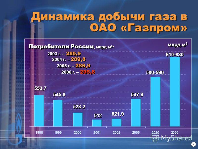Динамика добычи газа в ОАО «Газпром» 2 млрд.м 3 553,7 1998 545,6 1999 523,2 2000 512 2001 521,9 2002 2005 547,9 580-590 2020 610-630 2030 Потребители России, млрд.м 3 : 2003 г. – 280,9 2004 г. – 289,8 2005 г. – 286,9 2006 г. – 295,8