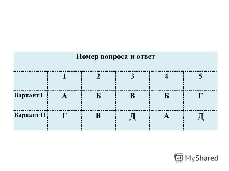Номер вопроса и ответ 12345 Вариант I АБВБГ Вариант II ГВ Д А Д