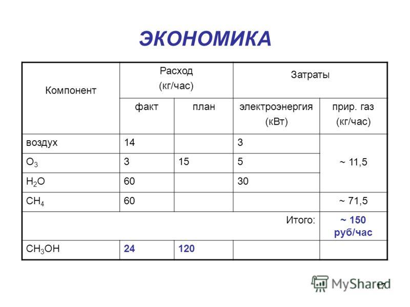 17 ЭКОНОМИКА Компонент Расход (кг/час) Затраты фактпланэлектроэнергия (кВт) прир. газ (кг/час) воздух143 ~ 11,5 О3О3 3155 Н2ОН2О6030 СН 4 60~ 71,5 Итого:~ 150 руб/час СН 3 ОН24120