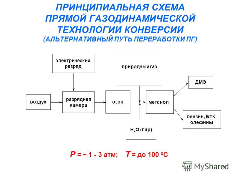 7 ПРИНЦИПИАЛЬНАЯ СХЕМА ПРЯМОЙ ГАЗОДИНАМИЧЕСКОЙ ТЕХНОЛОГИИ КОНВЕРСИИ (АЛЬТЕРНАТИВНЫЙ ПУТЬ ПЕРЕРАБОТКИ ПГ) природный газ озон разрядная камера метанол ДМЭ бензин, БТК, олефины Н 2 О (пар) электрический разряд воздух Р = ~ 1 - 3 атм; Т = до 100 0 С