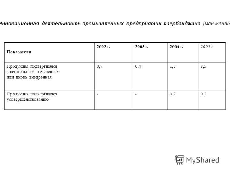 Инновационная деятельность промышленных предприятий Азербайджана (млн.манат) Показатели 2002 г.2003 г.2004 г.2005 г. Продукция подвергшаяся значительным изменениям или вновь внедренная 0,70,41,38,5 Продукция подвергшаяся усовершенствованию --0,2