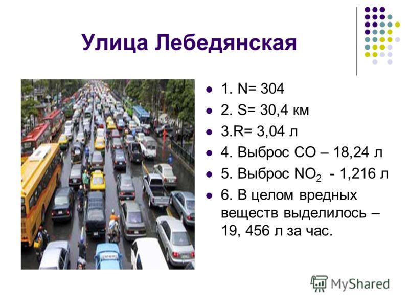Улица Лебедянская 1. N= 304 2. S= 30,4 км 3.R= 3,04 л 4. Выброс СО – 18,24 л 5. Выброс NO 2 - 1,216 л 6. В целом вредных веществ выделилось – 19, 456 л за час.