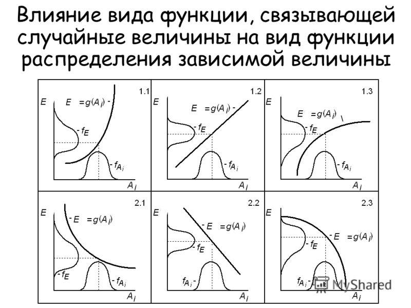 5 Влияние вида функции, связывающей случайные величины на вид функции распределения зависимой величины