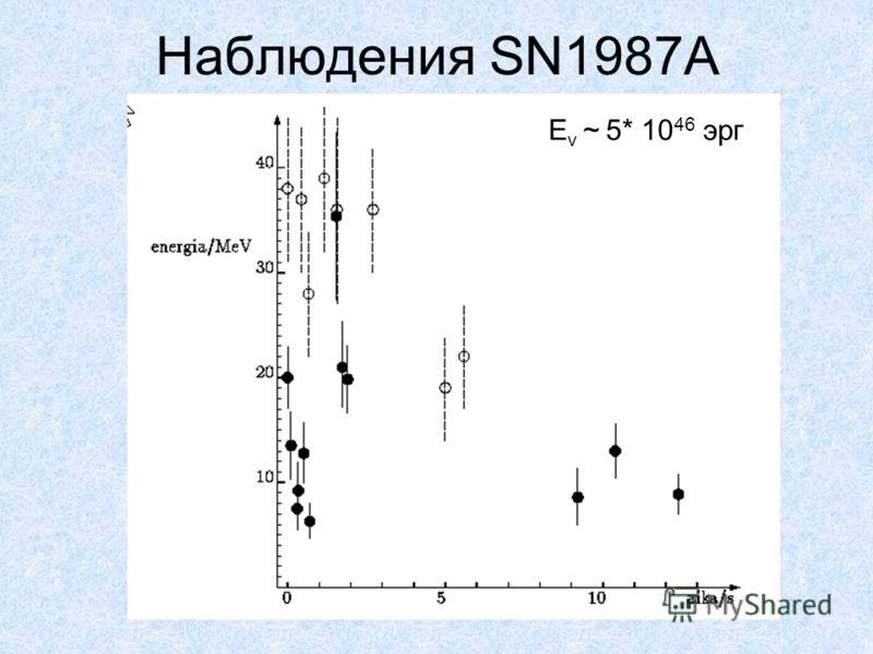Наблюдения SN1987A E v ~ 5* 10 46 эрг