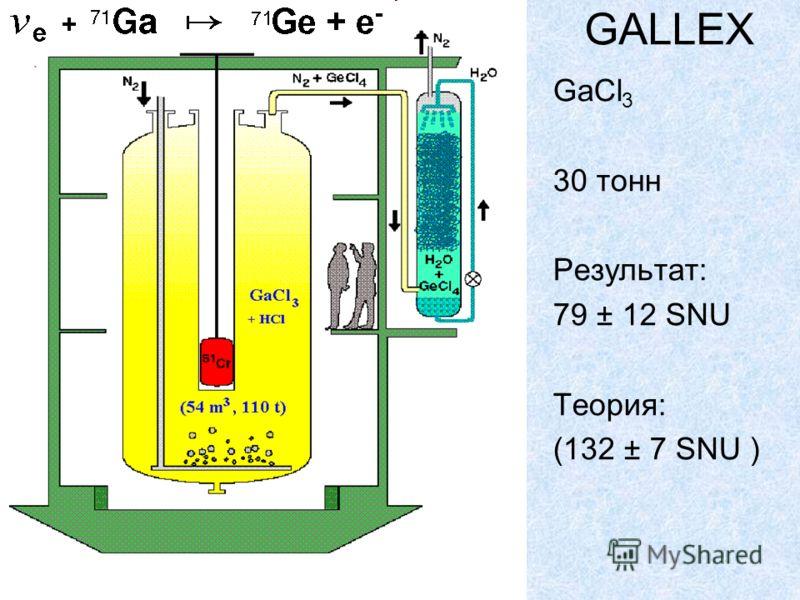 GALLEX GaCl 3 30 тонн Результат: 79 ± 12 SNU Теория: (132 ± 7 SNU )