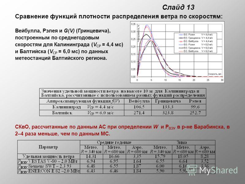 Слайд 13 Сравнение функций плотности распределения ветра по скоростям: Вейбулла, Рэлея и G(V) (Гринцевича), построенным по среднегодовым скоростям для Калининграда (V СР = 4,4 мс) и Балтийска (V СР = 6,0 мс) по данных метеостанций Балтийского региона