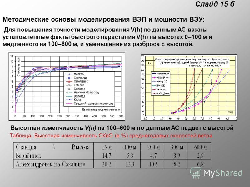 Слайд 15 б Методические основы моделирования ВЭП и мощности ВЭУ: Для повышения точности моделирования V(h) по данным АС важны установленные факты быстрого нарастания V(h) на высотах 0–100 м и медленного на 100–600 м, и уменьшение их разброса с высото