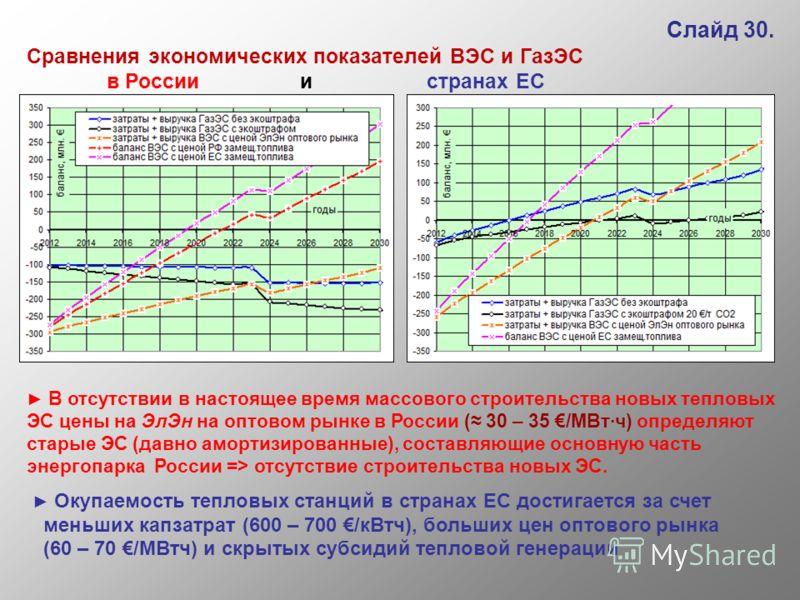 Слайд 30. Сравнения экономических показателей ВЭС и ГазЭС в России и странах ЕС В отсутствии в настоящее время массового строительства новых тепловых ЭС цены на ЭлЭн на оптовом рынке в России ( 30 – 35 /МВт·ч) определяют старые ЭС (давно амортизирова