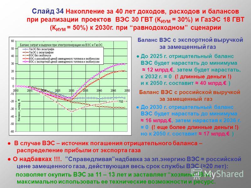 Слайд 34 Накопление за 40 лет доходов, расходов и балансов при реализации проектов ВЭС 30 ГВТ (К ИУМ = 30%) и ГазЭС 18 ГВТ (К ИУМ = 50%) к 2030г. при равнодоходном сценарии Баланс ВЭС с экспортной выручкой за замещенный газ До 2025 г. отрицательный б