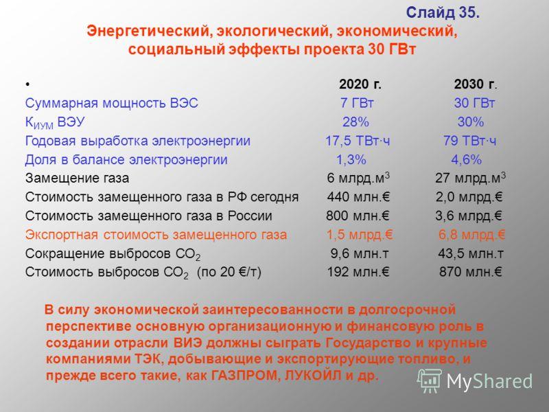 Слайд 35. Энергетический, экологический, экономический, социальный эффекты проекта 30 ГВт 2020 г. 2030 г. Суммарная мощность ВЭС 7 ГВт 30 ГВт К ИУМ ВЭУ 28% 30% Годовая выработка электроэнергии 17,5 ТВт·ч 79 ТВт·ч Доля в балансе электроэнергии 1,3% 4,