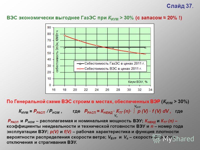 Слайд 37. ВЭС экономически выгоднее ГазЭС при К ИУМ > 30% (с запасом 20% !) По Генеральной схеме ВЭС строим в местах, обеспеченных ВЭР (К ИУМ > 30%) V БУР К ИУМ = Р РАСП / Р НОМ, где Р РАСП = К НЕИД · К ТГ (n)· р (V) · f (V) dV, где V о Р РАСП и Р НО