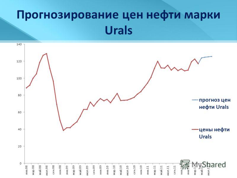 Прогнозирование цен нефти марки Urals