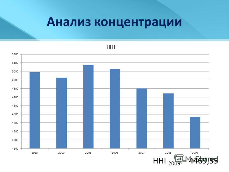 Анализ концентрации HHI 2009 = 4469,55