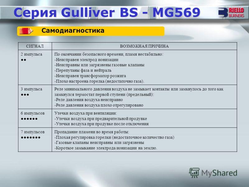 Серия Gulliver BS - MG569 Самодиагностика СИГНАЛВОЗМОЖНАЯ ПРИЧИНА 2 импульса По окончании безопасного времени, пламя нестабильно: -Неисправен электрод ионизации -Неисправны или загрязнены газовые клапаны -Перепутаны фаза и нейтраль -Неисправен трансф