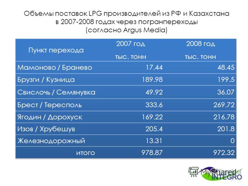 Объемы поставок LPG производителей из РФ и Казахстана в 2007-2008 годах через погранпереходы (согласно Argus Media)