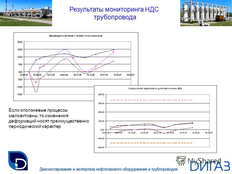 Результаты мониторинга НДС трубопровода Если оползневые процессы малоактивны, то изменения деформаций носят преимущественно периодический характер