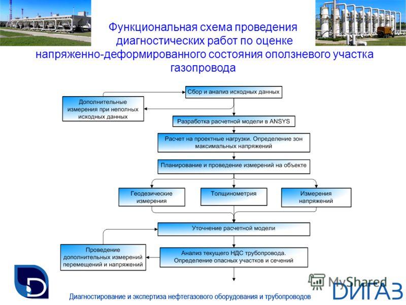 Функциональная схема проведения диагностических работ по оценке напряженно-деформированного состояния оползневого участка газопровода