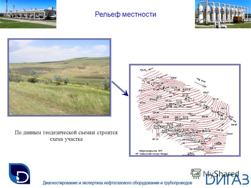 Рельеф местности По данным геодезической съемки строится схема участка