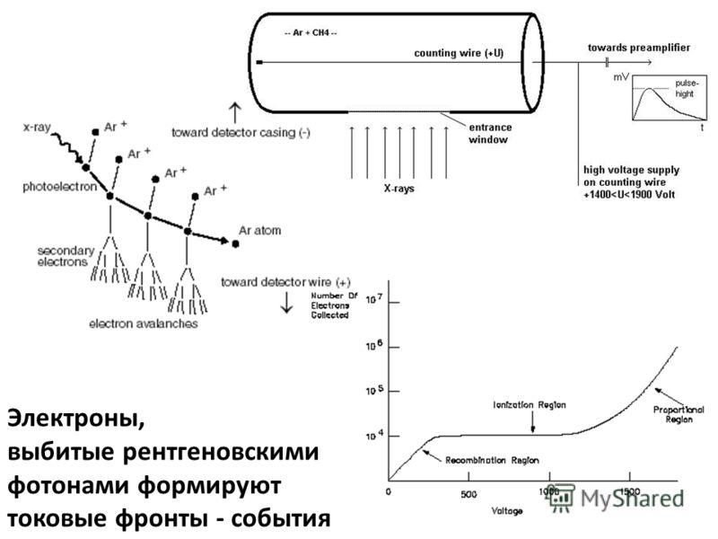 Электроны, выбитые рентгеновскими фотонами формируют токовые фронты - события