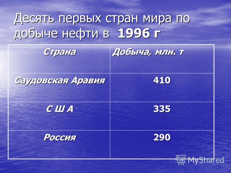 Десять первых стран мира по добыче нефти в 1996 г Страна Добыча, млн. т Саудовская Аравия 410 С Ш А 335 Россия290