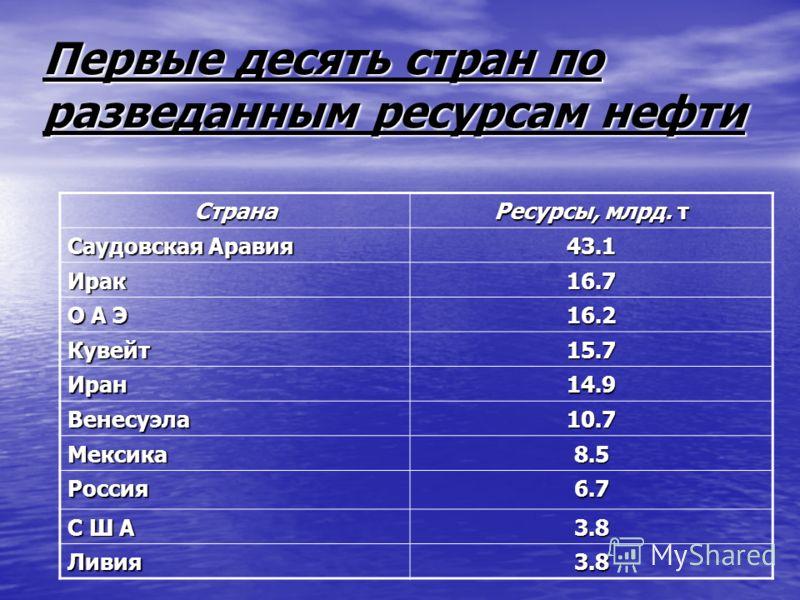 Первые десять стран по разведанным ресурсам нефти Страна Ресурсы, млрд. т Саудовская Аравия 43.1 Ирак16.7 О А Э 16.2 Кувейт15.7 Иран14.9 Венесуэла10.7 Мексика8.5 Россия6.7 С Ш А 3.8 Ливия3.8
