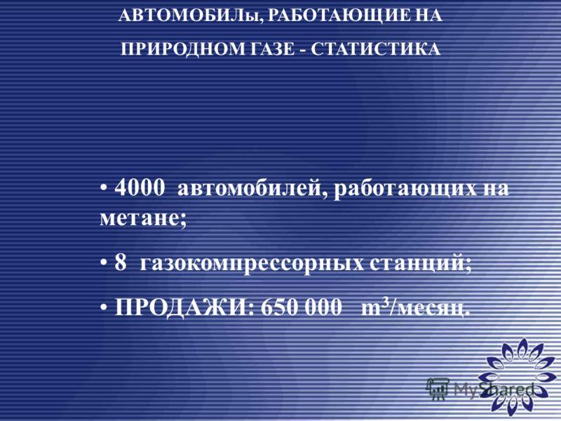 4000 автомобилей, работающих на метане; 8 газокомпрессорных станций; ПРОДАЖИ: 650 000 m 3 /месяц. АВТОМОБИЛы, РАБОТАЮЩИЕ НА ПРИРОДНОМ ГАЗЕ - СТАТИСТИКА