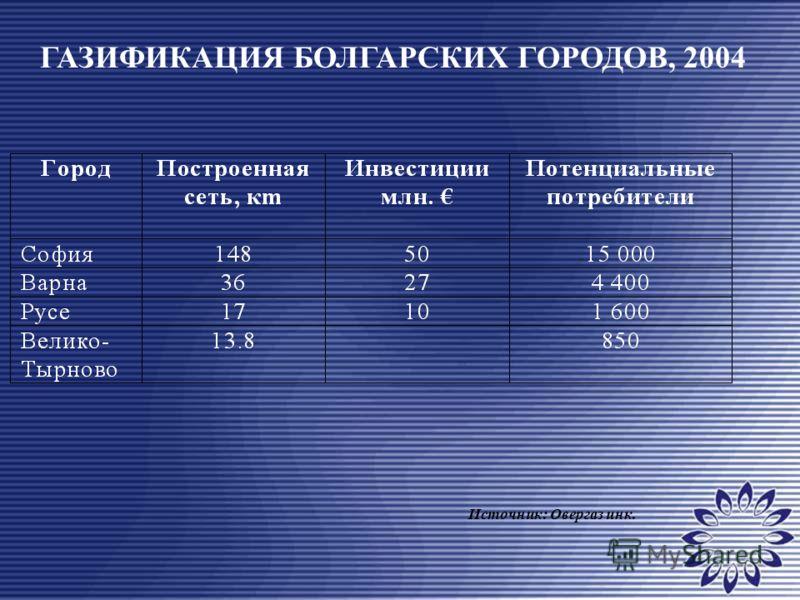 ГАЗИФИКАЦИЯ БОЛГАРСКИХ ГОРОДОВ, 2004 Источник: Овергаз инк.