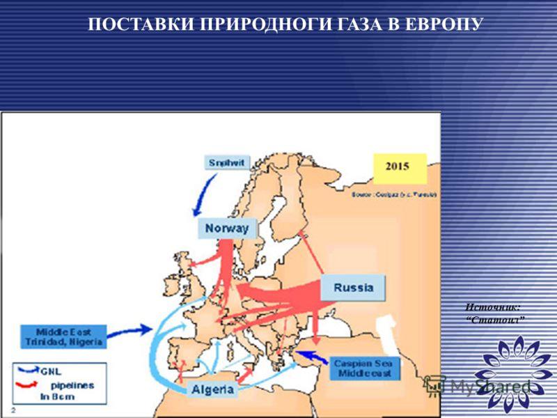 ПОСТАВКИ ПРИРОДНОГИ ГАЗА В ЕВРОПУ Источник: Статоил