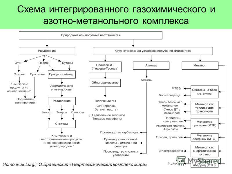 Схема интегрированного газохимического и азотно-метанольного комплекса Источник:Lurgi; О.Брагинский «Нефтехимический комплекс мира»