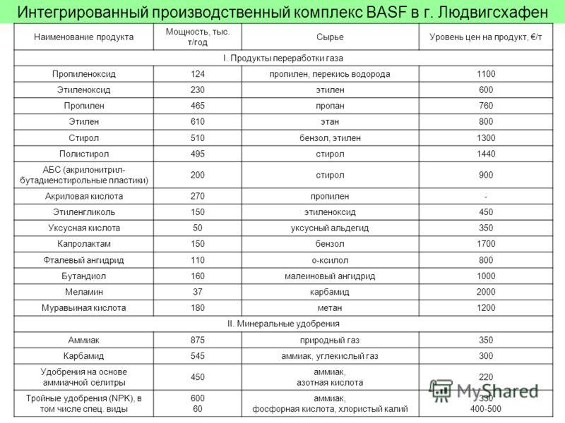 Интегрированный производственный комплекс BASF в г. Людвигсхафен Наименование продукта Мощность, тыс. т/год СырьеУровень цен на продукт, /т I. Продукты переработки газа Пропиленоксид124пропилен, перекись водорода1100 Этиленоксид230этилен600 Пропилен4