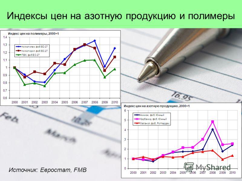 Индексы цен на азотную продукцию и полимеры Источник: Евростат, FMB
