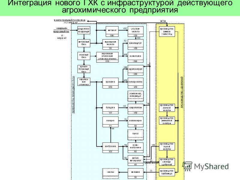 Интеграция нового ГХК с инфраструктурой действующего агрохимического предприятия