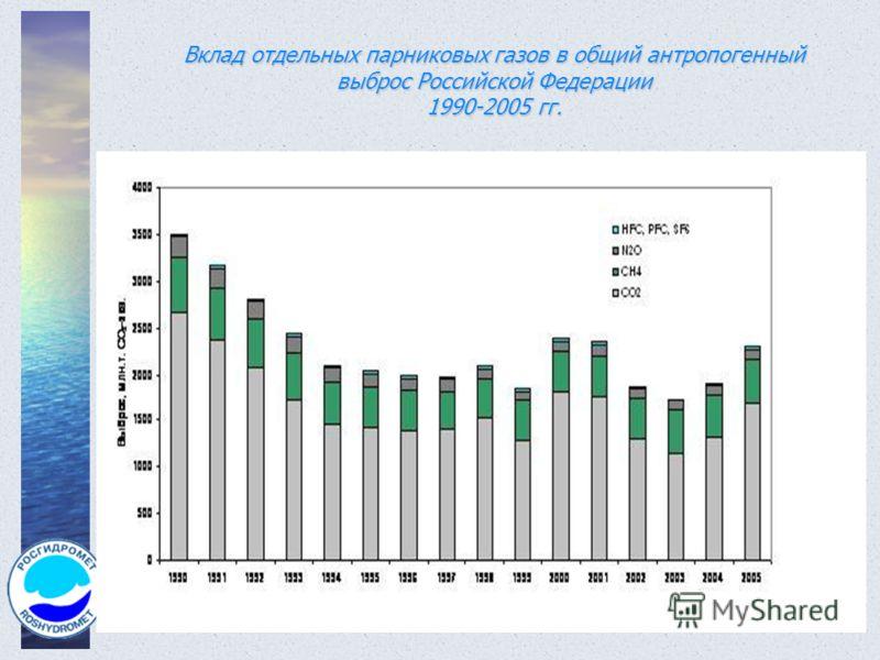Вклад отдельных парниковых газов в общий антропогенный выброс Российской Федерации 1990-2005 гг.