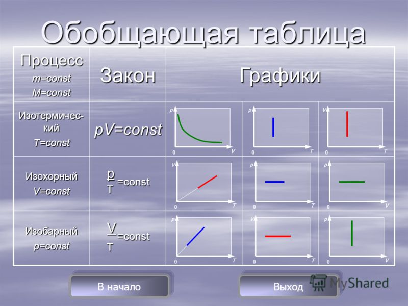 Процессm=constM=constЗаконГрафики Изотермичес- кий T=constpV=const ИзохорныйV=const p T =const T =const Изобарныйp=const V Обобщающая таблица p V 0 p T 0 V T 0 V T 0 p T 0 p V 0 p T 0 V T 0 p V 0 В начало Выход