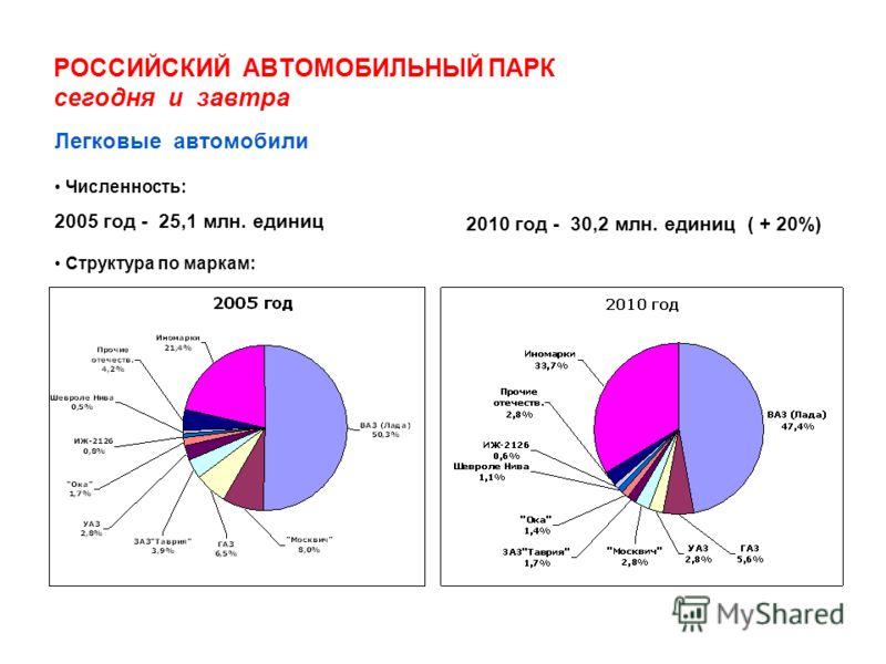 РОССИЙСКИЙ АВТОМОБИЛЬНЫЙ ПАРК сегодня и завтра Численность: 2005 год - 25,1 млн. единиц 2010 год - 30,2 млн. единиц ( + 20%) Легковые автомобили Структура по маркам: