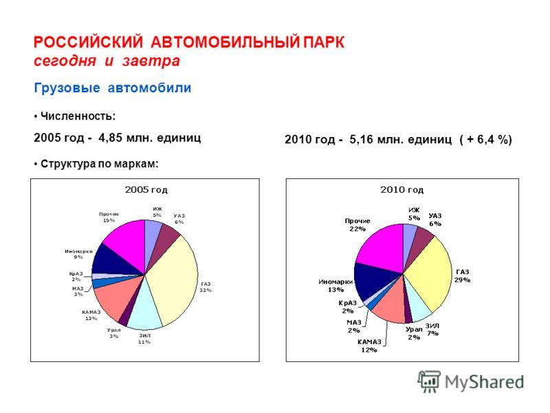 РОССИЙСКИЙ АВТОМОБИЛЬНЫЙ ПАРК сегодня и завтра Численность: 2005 год - 4,85 млн. единиц 2010 год - 5,16 млн. единиц ( + 6,4 %) Грузовые автомобили Структура по маркам: