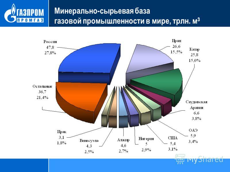 Минерально-сырьевая база газовой промышленности в мире, трлн. м 3