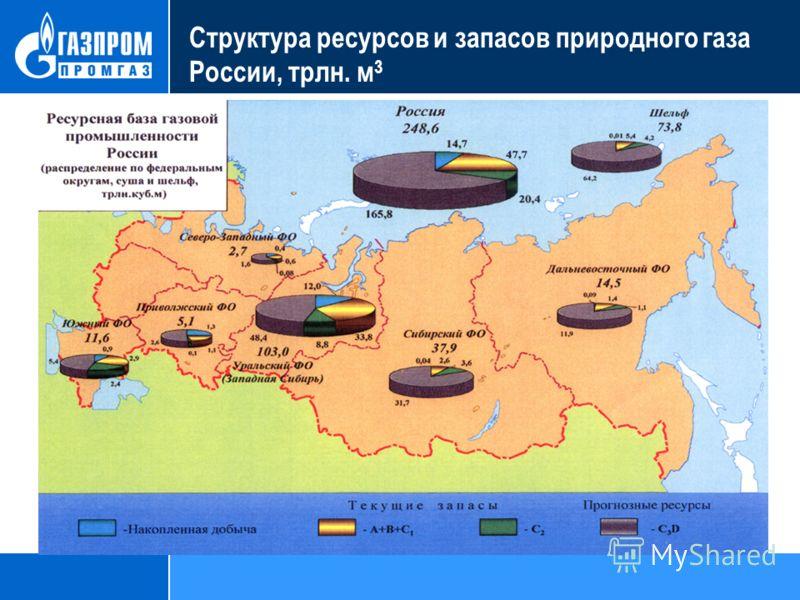 Структура ресурсов и запасов природного газа России, трлн. м 3