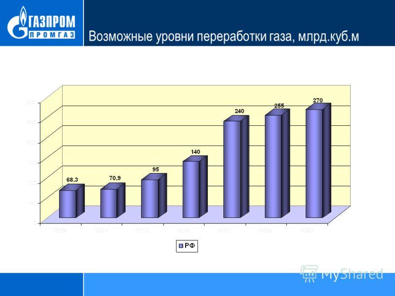 Возможные уровни переработки газа, млрд.куб.м